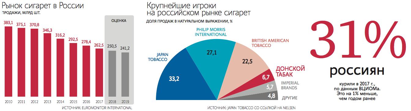 Производители сигарет в россии купить купить сигареты дешево в ярославле