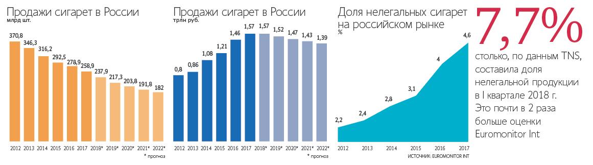 Рынок табачных изделий табак для кальяна оптом в украина