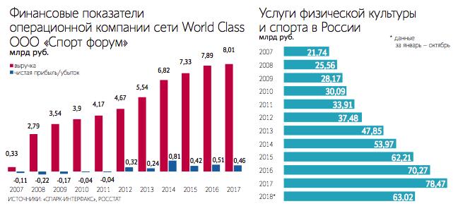 Сколько всего фитнес клубов в москве работа в москве вакансии администратор ночного клуба