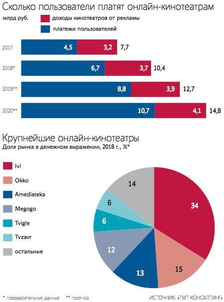 Почти 1,2 млн человек платят онлайн-кинотеатру Ivi - Ведомости
