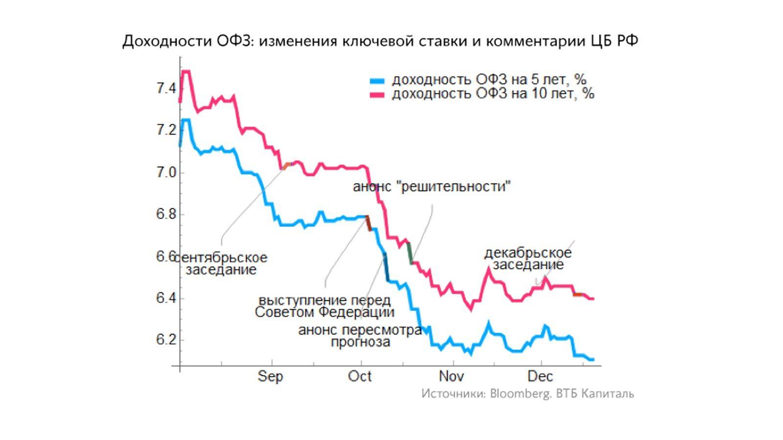 облигации федерального займа какой процент