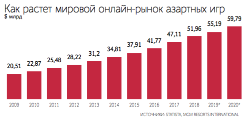 Российское легальное казино в середине 2010-х гг покер старс на реальные деньги мобильная версия андроид играть онлайн